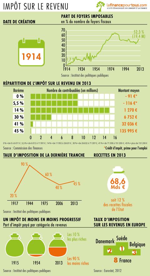 Histoire de l'impôt sur le revenu en France